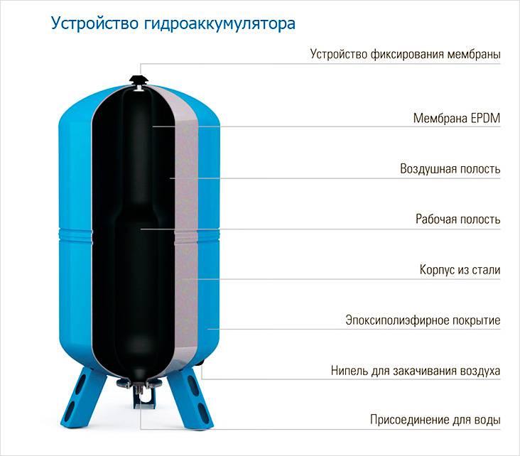 Как выбрать насосную станцию для частного дома