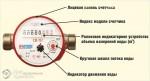 kak-vybrat-vodoschetchik-1