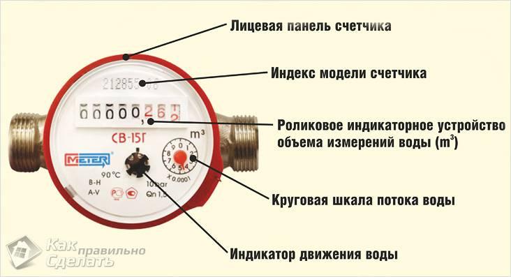 Как выбрать водосчетчик