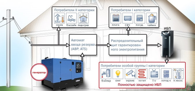 Бензинові генератори приватного будинку