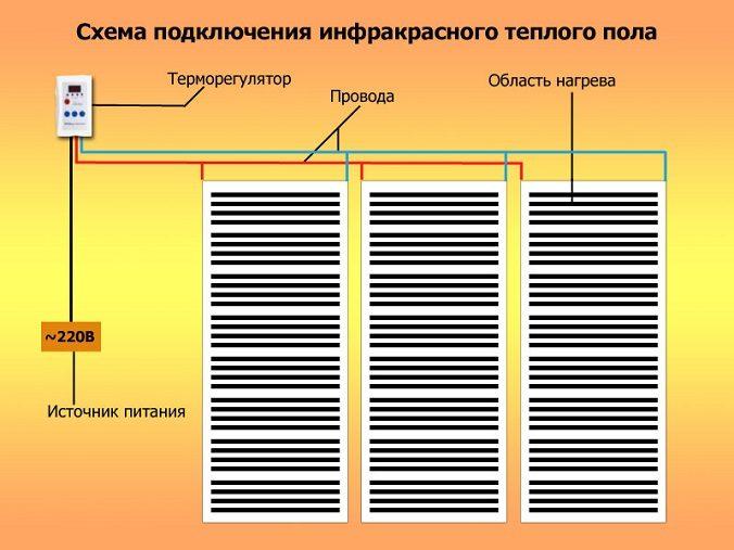 Інфрачервоні плівкові теплі підлоги
